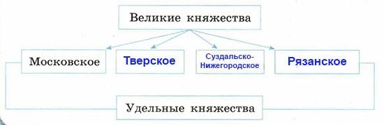 Рабочая тетрадь по истории России. Артасов 6 класс. Параграф 20