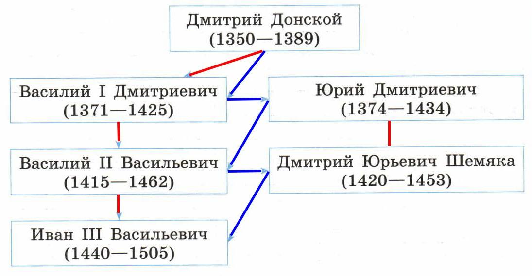 С схеме столкновение двух принципов престолонаследия обведите красным