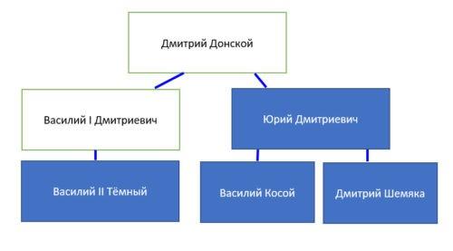 Рабочая тетрадь по истории России. Артасов 6 класс. Параграф 24