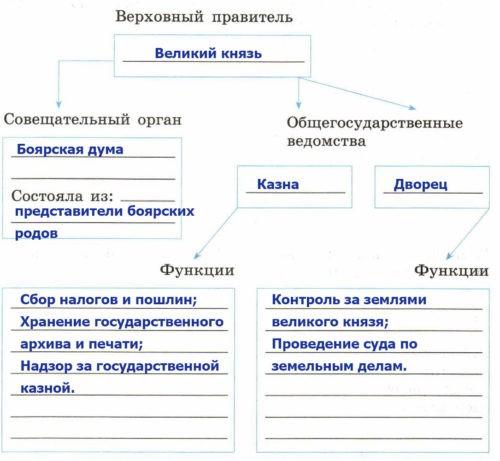 Рабочая тетрадь по истории России. Артасов 6 класс. Параграф 26