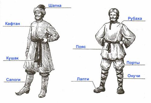 Рабочая тетрадь по истории России. Артасов 6 класс. Параграф 11