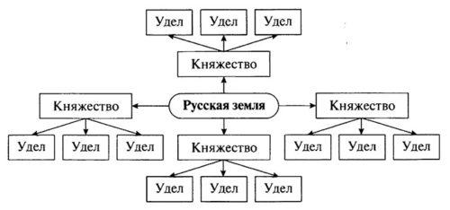 Рабочая тетрадь по истории России. Артасов 6 класс. Параграф 12