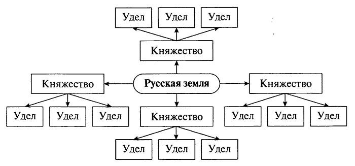 Составьте примерную схему управления отдельными землями на руси