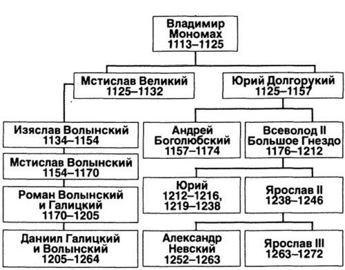 Рабочая тетрадь по истории России. Артасов 6 класс. Параграф 13