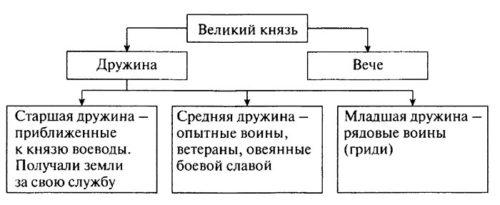 ГДЗ к учебнику по истории России. Арсентьев. 6 класс 1 часть. Параграф 6
