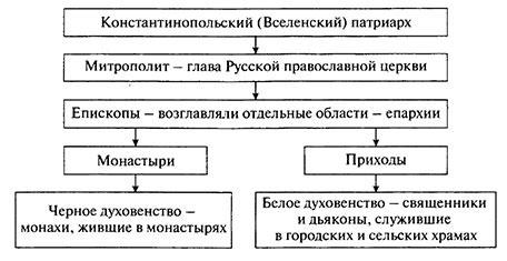 Учебник по истории России. Арсентьев. 6 класс 1 часть. Параграф 9