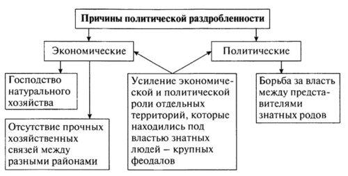 ГДЗ к учебнику по истории России. Арсентьев. 6 класс 1 часть. Параграф 12