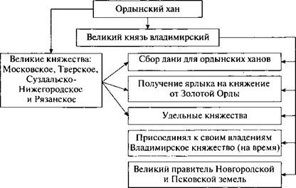 Учебник по истории России. Арсентьев. 6 класс 2 часть. Параграф 20