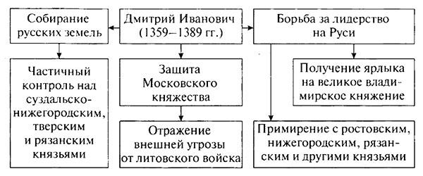 ГДЗ к учебнику по истории России. Арсентьев. 6 класс 2 часть. Параграф 21
