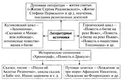 ГДЗ к учебнику по истории России. Арсентьев. 6 класс 2 часть. Параграф 27