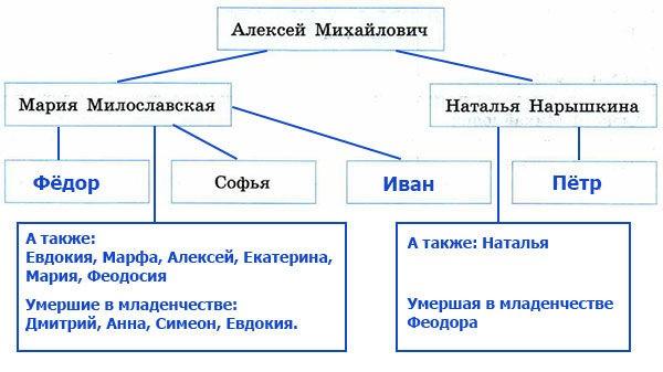 Рабочая тетрадь по истории России. Данилов. 7 класс. Параграф 18
