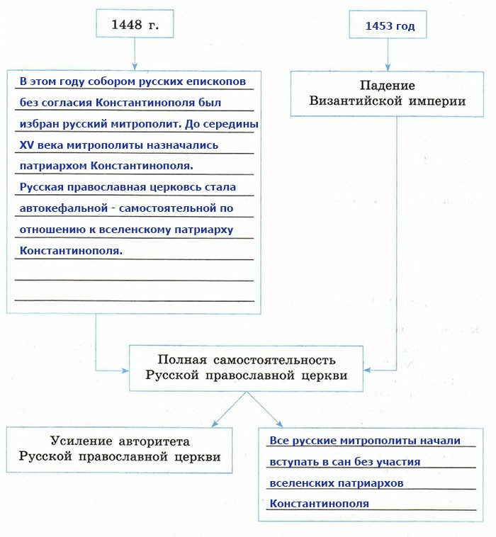 Рабочая тетрадь по истории России. Данилов. 7 класс. Параграф 12