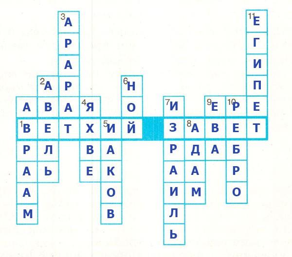 Рабочая тетрадь по всеобщей истории Древнего мира. Годер. 5 класс. 1 часть. Задание 68