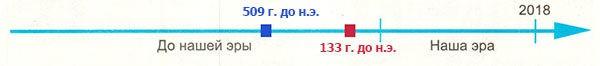 Рабочая тетрадь по всеобщей истории Древнего мира. Годер. 5 класс. 2 часть. Задание 60
