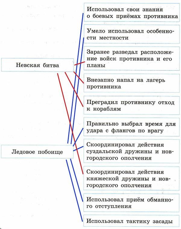 Рабочая тетрадь по истории России. Артасов 6 класс. Параграф 17