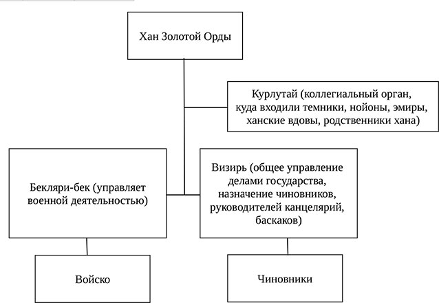 Рабочая тетрадь по истории России. Артасов 6 класс. Параграф 18
