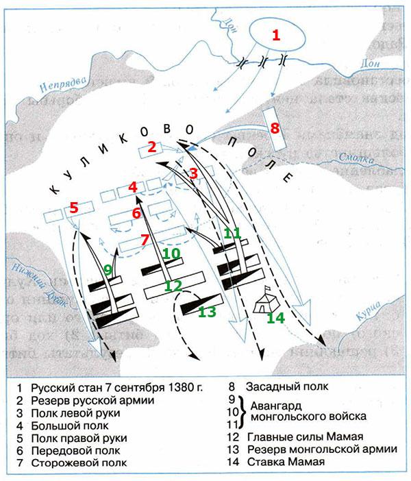 Рабочая тетрадь по истории России. Артасов 6 класс. Параграф 21