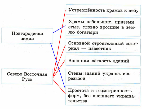 Рабочая тетрадь по истории России. Артасов 6 класс. Параграф 22