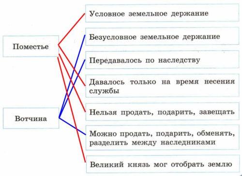 Рабочая тетрадь по истории России. Артасов 6 класс. Человек в российском государстве