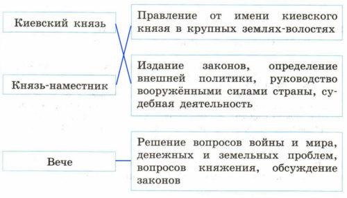 Рабочая тетрадь по истории России. Артасов 6 класс. Параграф 7