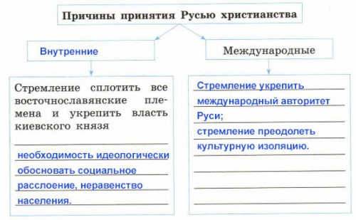 Рабочая тетрадь по истории России. Артасов 6 класс. Параграф 6