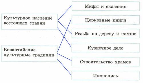 Рабочая тетрадь по истории России. Артасов 6 класс. Параграф 10