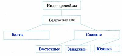 Учебник по истории России. Арсентьев. 6 класс 1 часть. Повторение темы