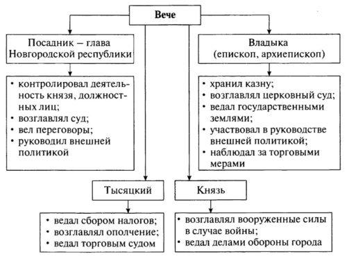 Учебник по истории России. Арсентьев. 6 класс 1 часть. Параграф 14