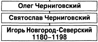 Рабочая тетрадь по истории России. Артасов 6 класс. Южные и юго-западные русские княжества