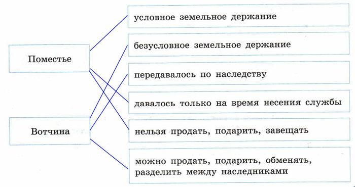 Рабочая тетрадь по истории России. Данилов. 7 класс. Параграф 4