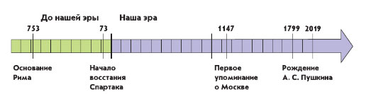 Учебник по всеобщей истории Древнего мира. Вигасин, Годер. 5 класс. Глава 3