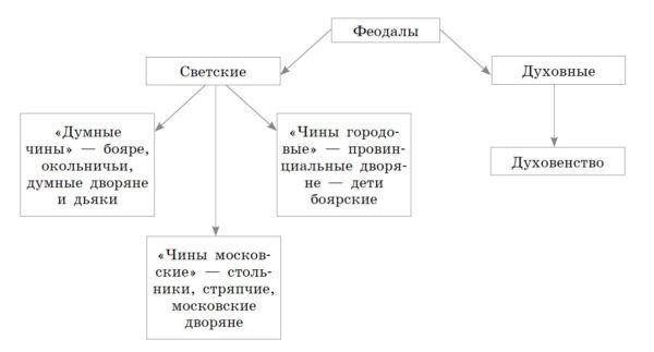Учебник по истории России. Арсентьев. 7 класс 2 часть. Параграф 19