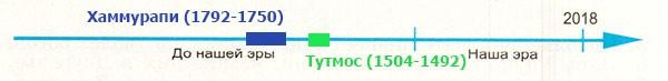 Рабочая тетрадь по всеобщей истории Древнего мира. Годер. 5 класс. 1 часть. Задание 53