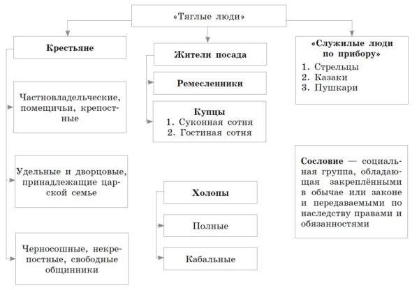 Рабочая тетрадь по истории России. Данилов. 7 класс. Параграф 19
