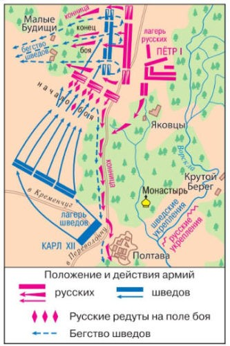 """Учебник """"История России"""", 8 класс. Параграф 4"""
